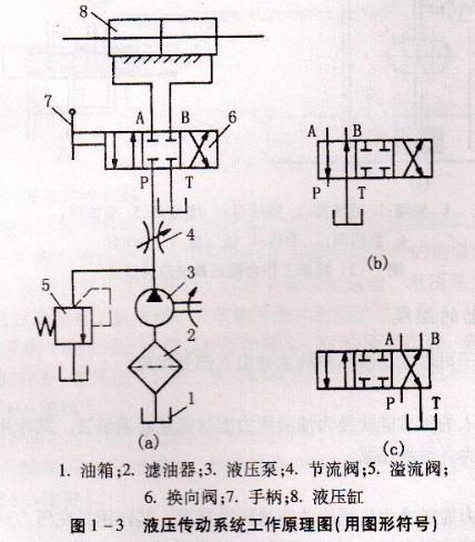 液压传动系统图足一种半结构式的工作原理图图片