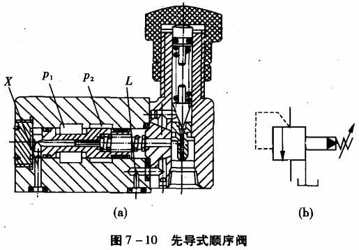 顺序阀常与单向阀组合成单向顺序阀使用