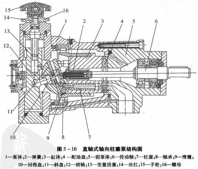 液压机轴向柱塞泵的结构特点图片