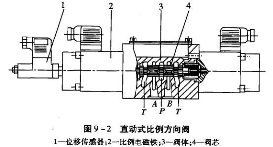 图9 -3为比例调速阀的工作原理图.图片