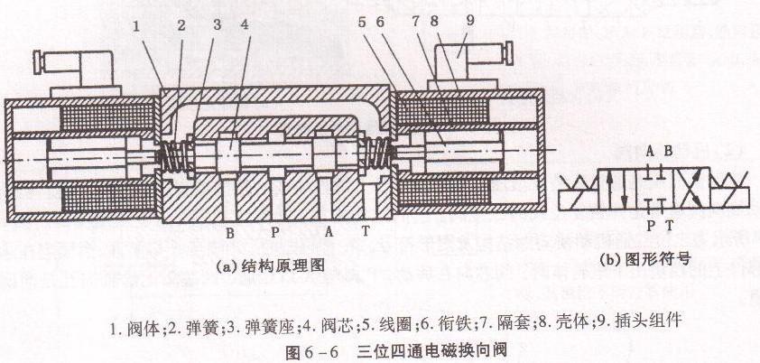 四柱油压机电磁换向阀图片