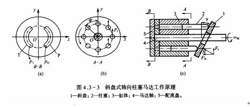 伺服压力机轴向柱塞式液压马达工作原理图片